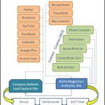 Buzzoodle Flow Chart